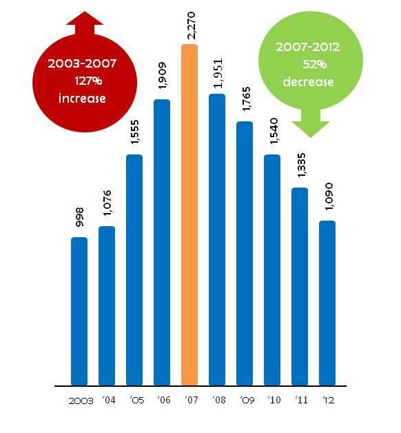blog chart for status offenses1