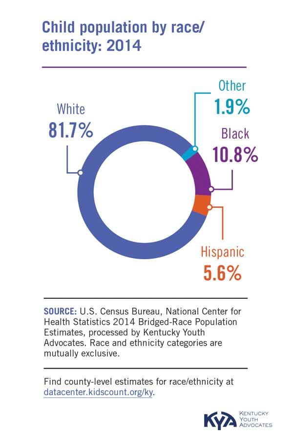 Child Population By Race / Ethnicity