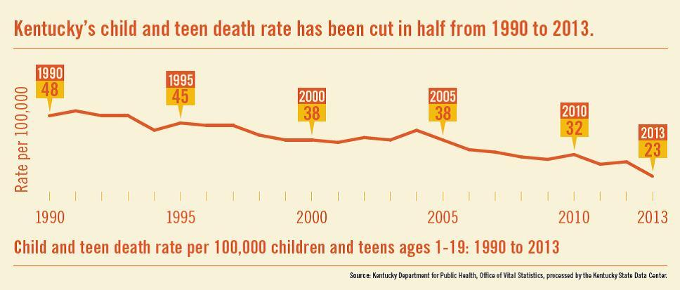 Child&Teen death