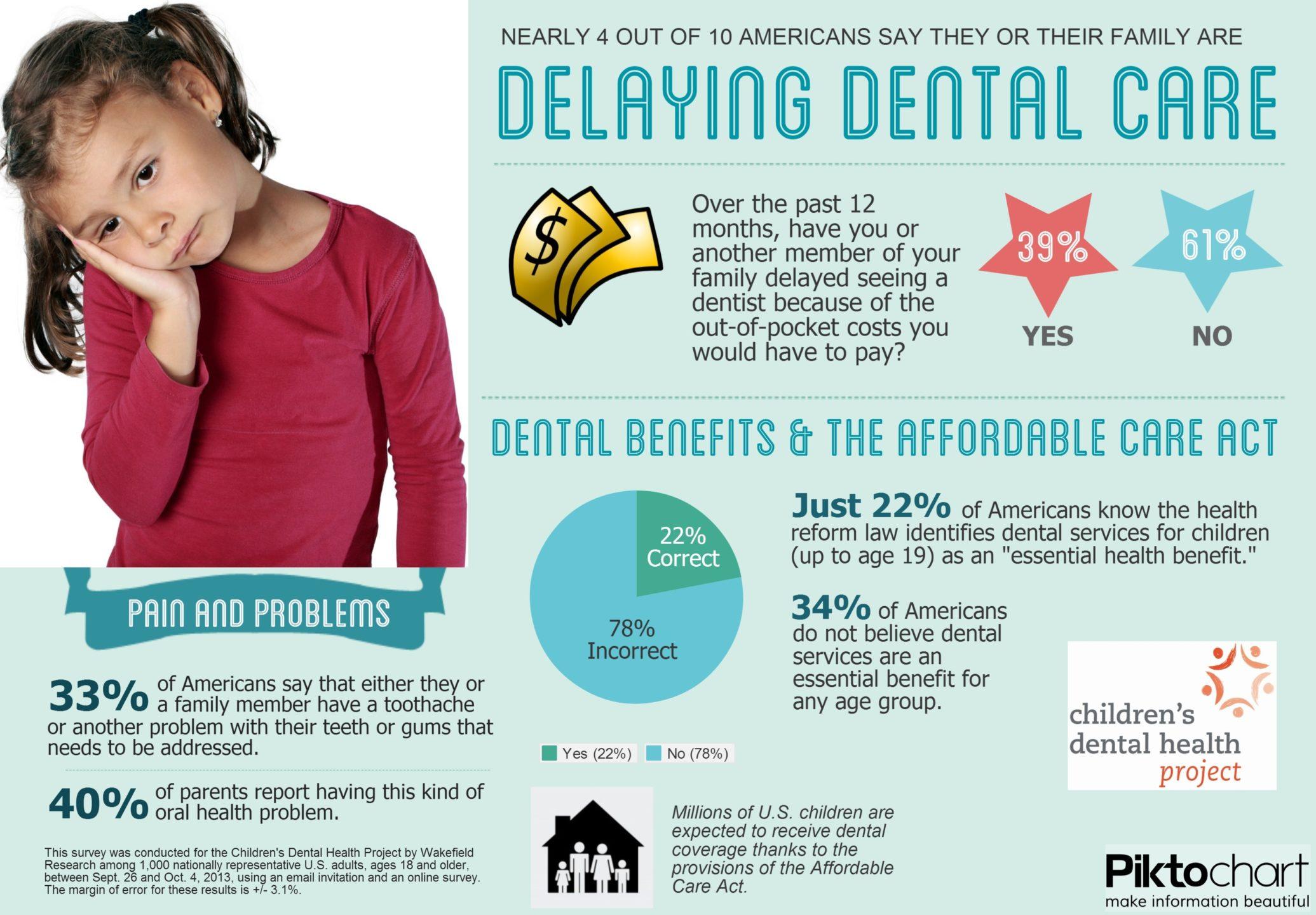 delaying-dental-care.jpg