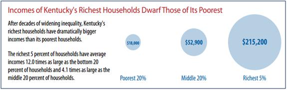 KY richest vs poorest