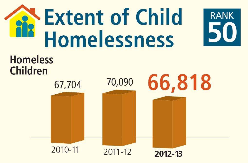 KY homeless extent
